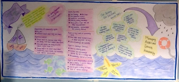 Photo of a colour wall chart drawn by Lorna with key points from the Community Rights Made Real research